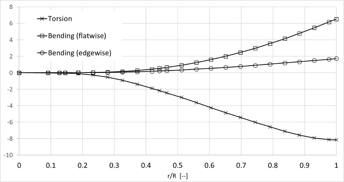 Grafische Darstellung des Deformationsverhaltens